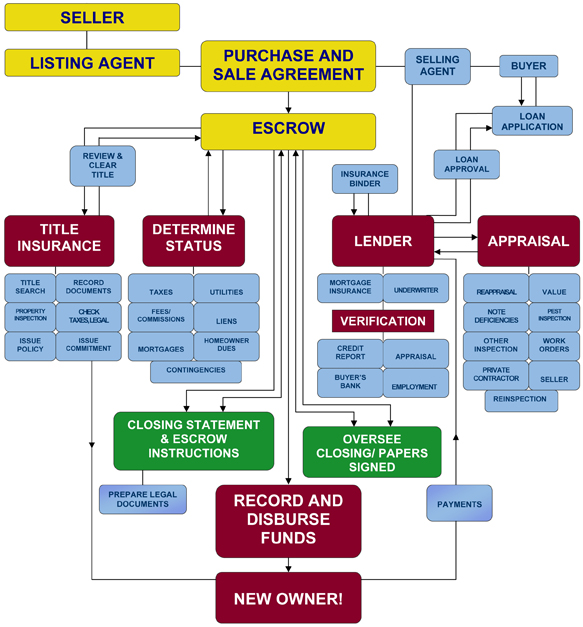 Colombian Real Estate Resource In